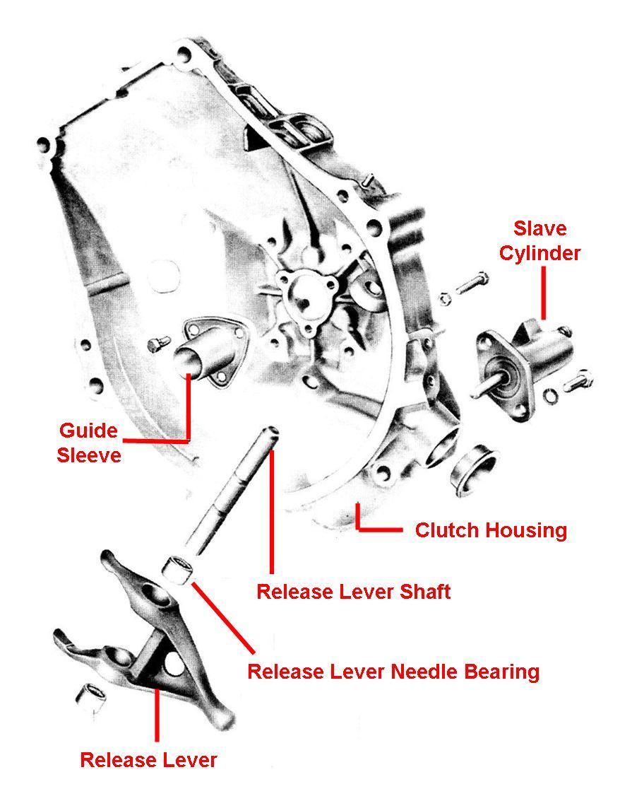 bad shift linkage symptoms manual