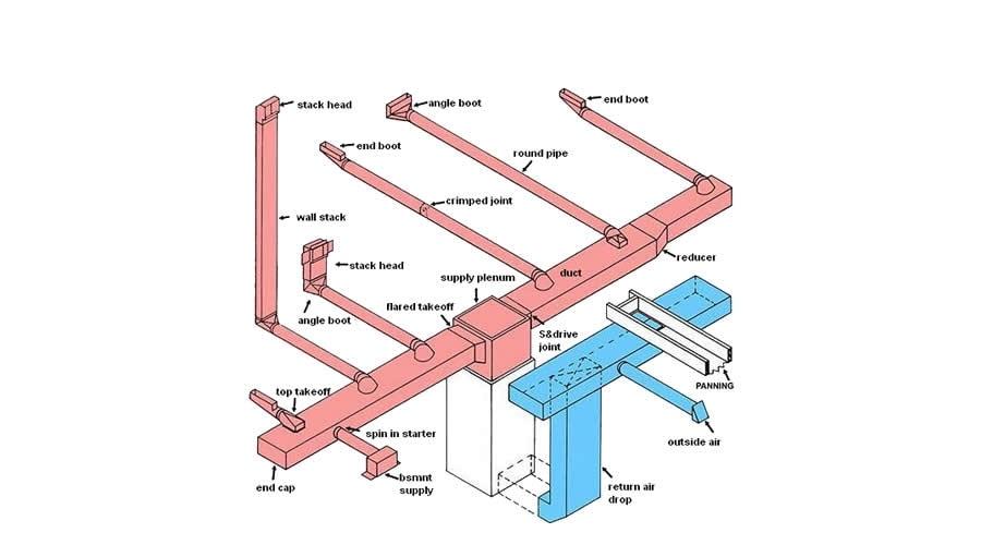 unico high velocity install manual