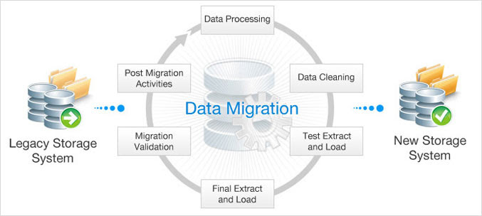 how to perform load testing manually