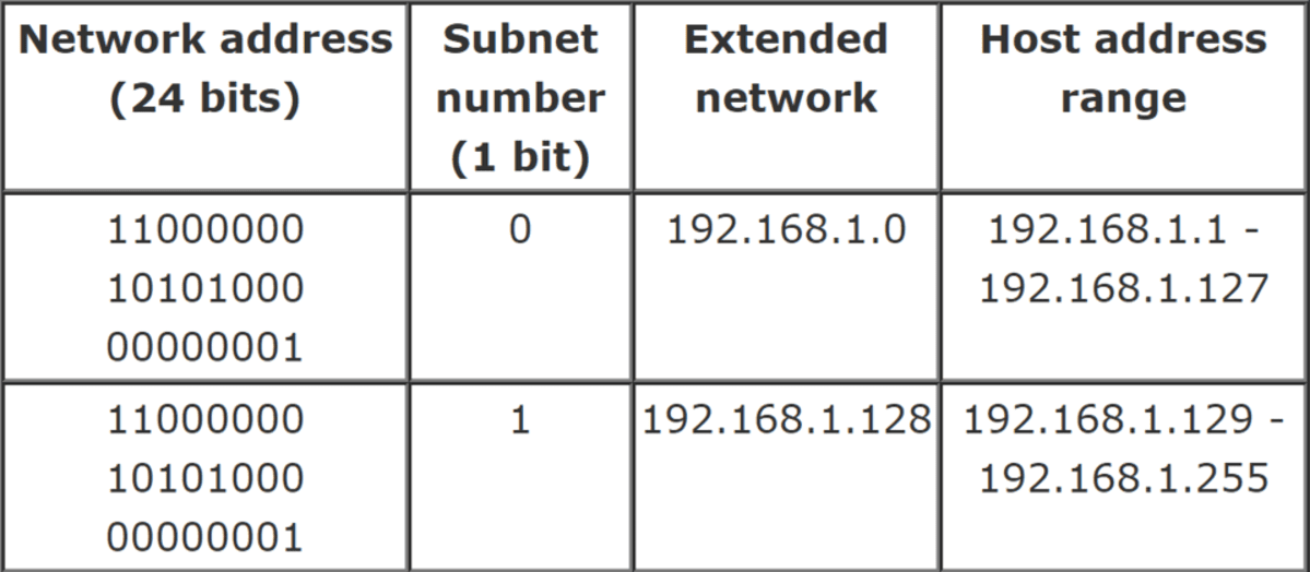 how to calculate subnet mask from ip address manually