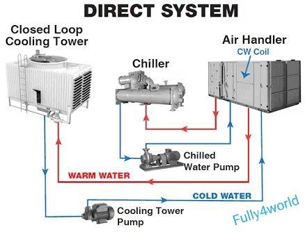 carrier system design manual 12 volume set