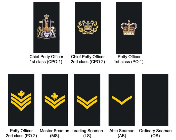 royal australian navy uniform manual